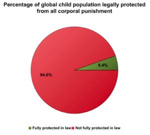 Pourcentage d'enfants protégés contre les châtiments corporels.